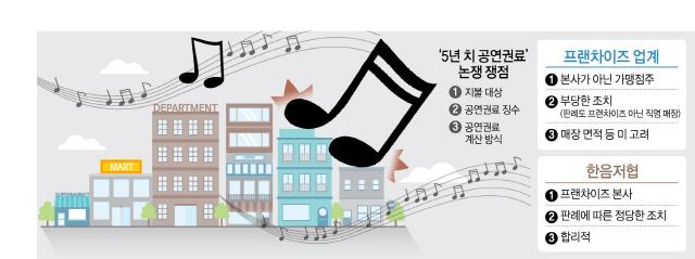 ['음악 공연권료' 시행 첫 날] 카페·헬스장, '부담 없는' 클래식·라디오 소리만