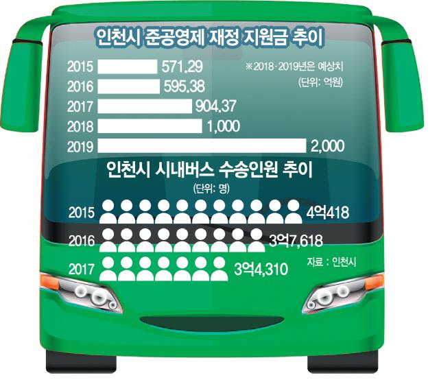 [시그널] 덜컹대는 시내버스, PEF가 구세주 될까