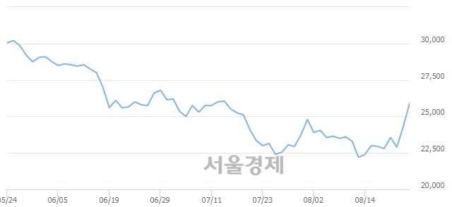 코연우, 전일 대비 8.02% 상승.. 일일회전율은 0.91% 기록