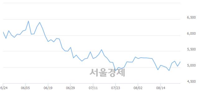 유디아이, 매수잔량 778% 급증