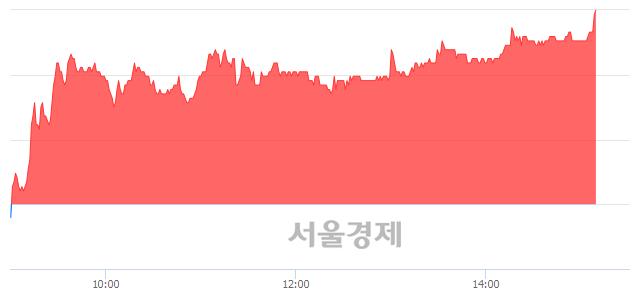 코로보스타, 전일 대비 7.30% 상승.. 일일회전율은 2.04% 기록