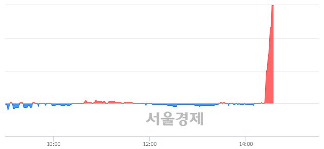 코로고스바이오, 상한가 진입.. +30.00% ↑