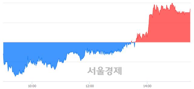[마감 시황]  외국인과 기관의 동반 매수세.. 코스피 2293.21(▲10.61, +0.46%) 상승 마감