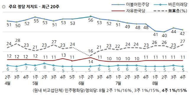갤럽, 文대통령 지지율 56% '최저'