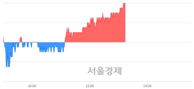 코코스온, 3.01% 오르며 체결강도 강세 지속(120%)