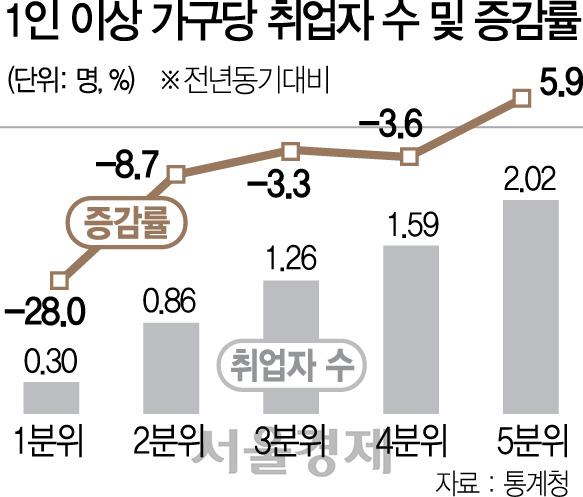 저소득하위 20% 취업, 1인가구 포함 땐 1년새 28%↓