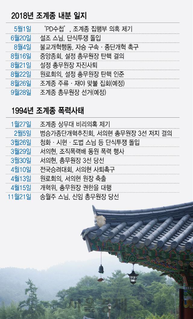 24년 전의 충돌 재현되나…전국승려대회 초읽기