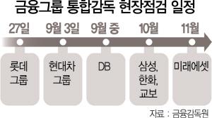 금융그룹 통합감독 첫 대상은 롯데카드