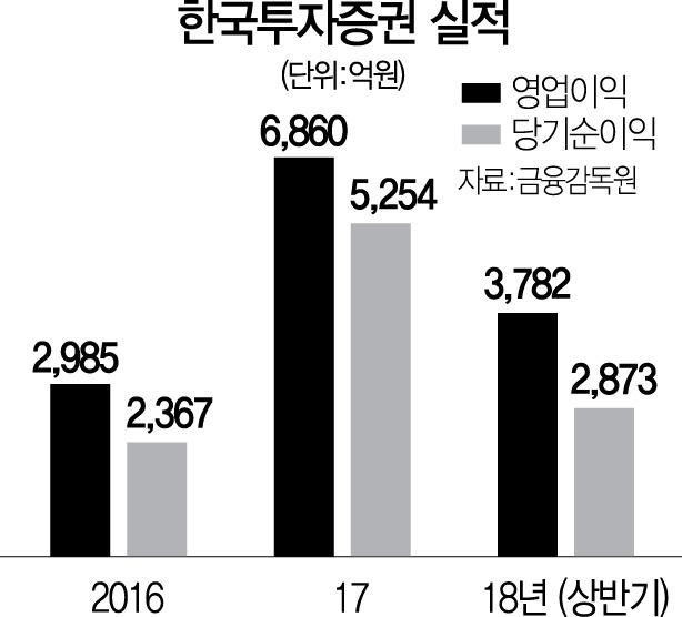 [서경스타즈IR- 한국투자증권]사업부문별 고른 성장...실적 高~高