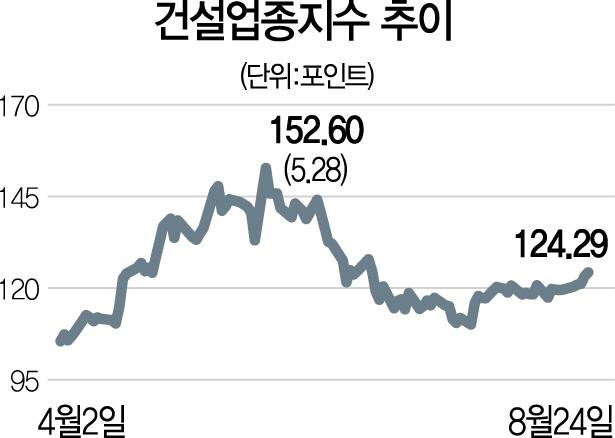 '생활 SOC 확대' 효과...건설주 상승 반전
