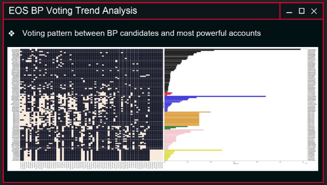 고래가 장악한 EOS BP 선거…해법 찾기 분주한 생태계