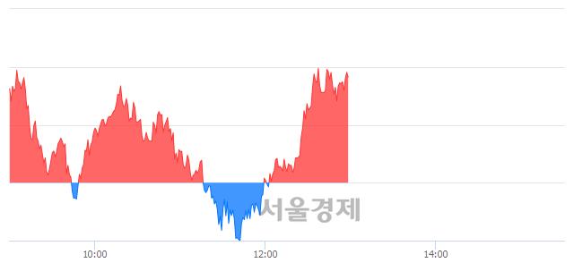 오후 1:00 현재 코스피는 47:53으로 매수우위, 매도강세 업종은 통신업(0.41%↓)