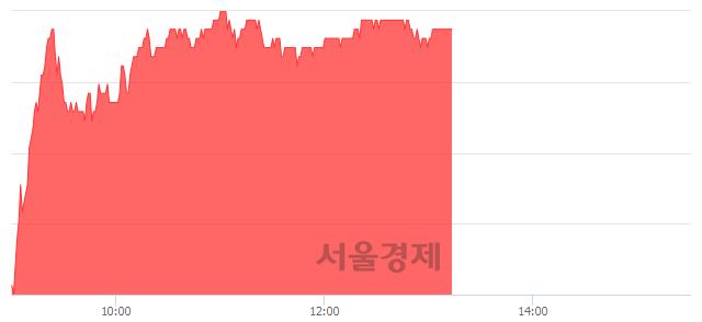 유한미사이언스, 4.22% 오르며 체결강도 강세 지속(217%)