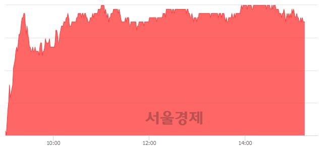 유한미사이언스, 3.85% 오르며 체결강도 강세 지속(201%)
