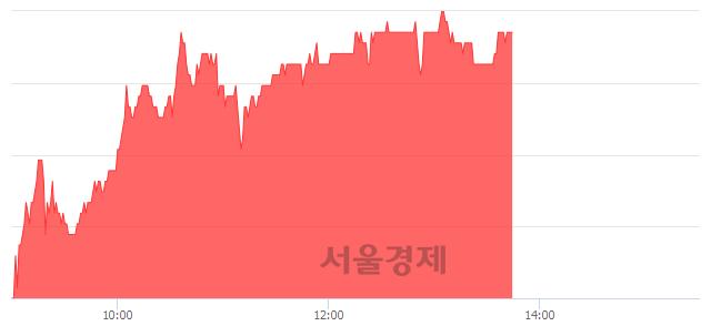 유한독, 5.12% 오르며 체결강도 강세 지속(138%)