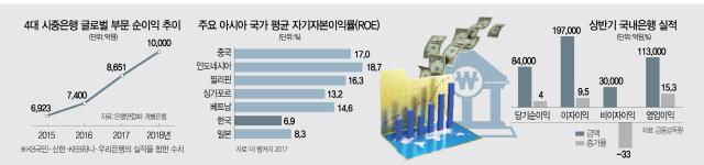 [리빌딩 파이낸스 2018]중국에도 뒤지는 ROE...은행, 해외진출·핀테크에 사활 건다