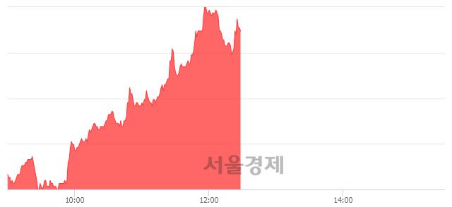 코인트론바이오, 매수잔량 349% 급증