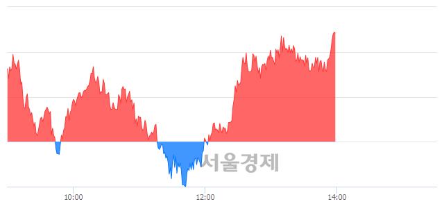 오후 2:00 현재 코스피는 46:54으로 매수우위, 매도강세 업종은 통신업(0.98%↓)