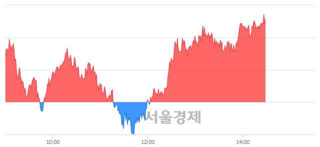 오후 2:30 현재 코스피는 45:55으로 매수우위, 매도강세 업종은 통신업(1.19%↓)