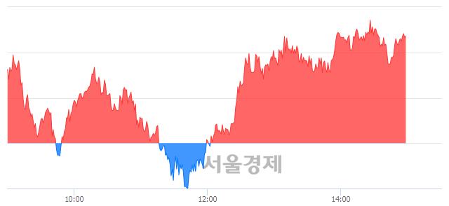 오후 3:00 현재 코스피는 45:55으로 매수우위, 매도강세 업종은 통신업(1.00%↓)