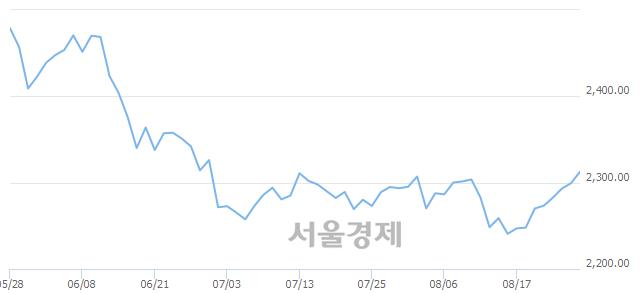 [개장 시황] 코스피 2312.14.. 개인과 외국인의 순매수에 상승 출발 (▲12.84, +0.56%)