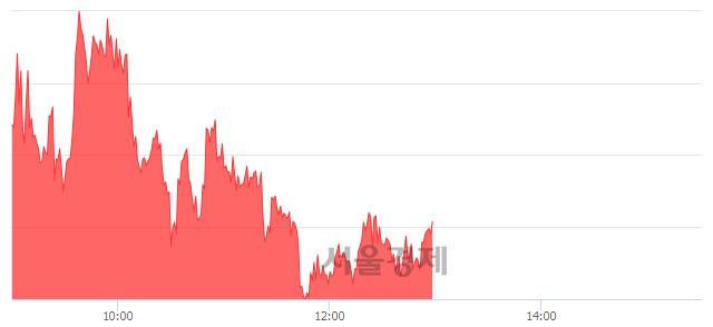 오후 1:00 현재 코스피는 51:49으로 매도우위, 매도강세 업종은 통신업(0.01%↑)