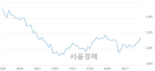 코서한, 3.34% 오르며 체결강도 강세 지속(221%)