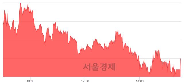 [마감 시황]  외국인 매수 우위.. 코스피 2303.12(▲3.82, +0.17%) 상승 마감