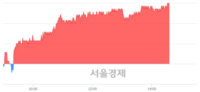 유한전KPS, 3.08% 오르며 체결강도 강세 지속(211%)