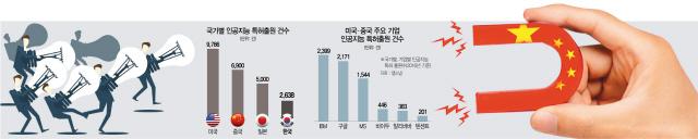 中, 학계 IT인재까지 싹쓸이 하나…진화하는 '악마의 유혹'