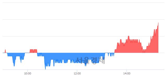 코코스온, 3.27% 오르며 체결강도 강세 지속(137%)