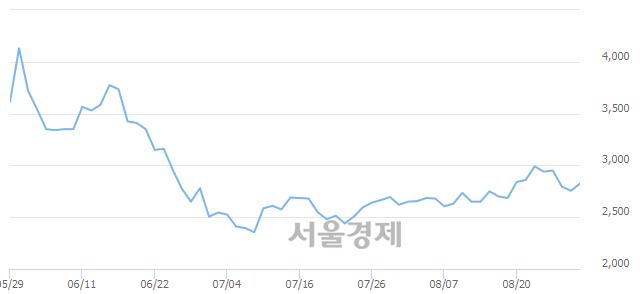 코전파기지국, 3.27% 오르며 체결강도 강세 지속(163%)