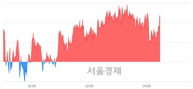 오후 2:30 현재 코스피는 50:50으로 보합세, 매도강세 업종은 통신업(0.07%↓)