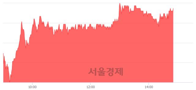 코로보스타, 4.59% 오르며 체결강도 강세 지속(177%)