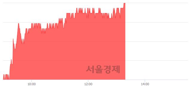 유삼성에스디에스, 3.46% 오르며 체결강도 강세 지속(237%)