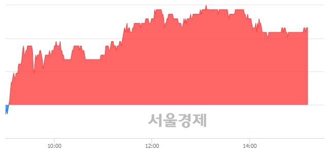 코연우, 3.20% 오르며 체결강도 강세 지속(243%)
