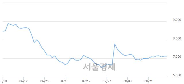 코쿠첸, 6.18% 오르며 체결강도 강세로 반전(138%)