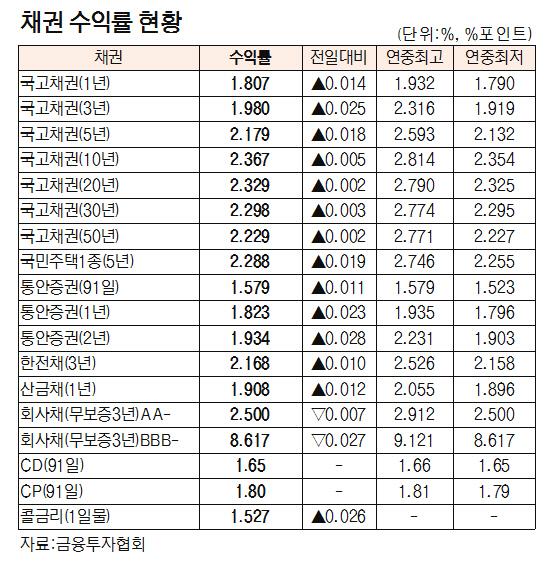 [표]채권 수익률 현황(8월 30일)