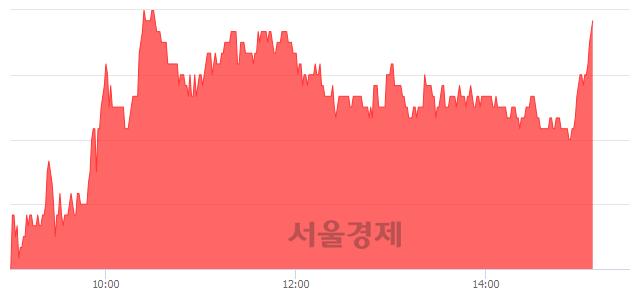 코브이원텍, 4.59% 오르며 체결강도 강세 지속(146%)