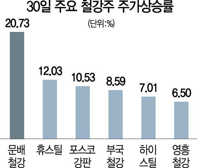 美 한국산 쿼터 면제에...철강주 '방긋'