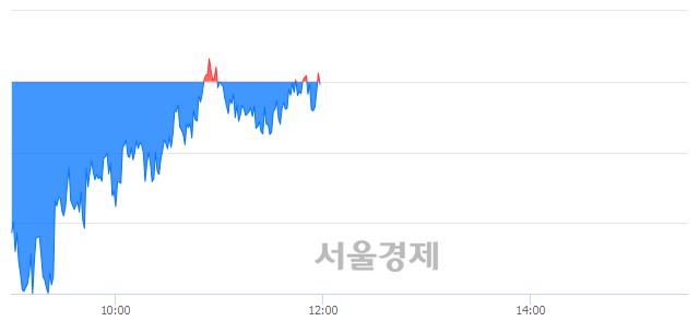 [정오 시황] 코스피 2308.05, 상승세(▲0.70, +0.03%) 반전