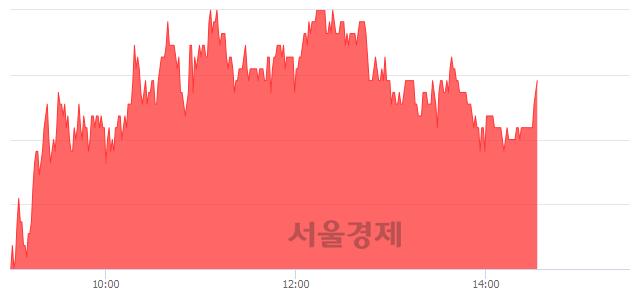 코테고사이언스, 3.20% 오르며 체결강도 강세 지속(143%)