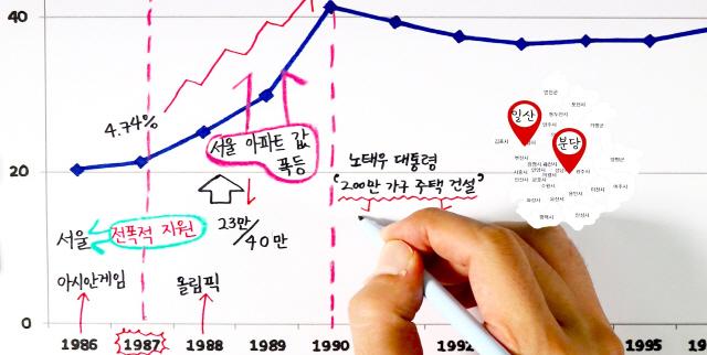 [그래픽텔링]서울 아파트 사두면 개이득?