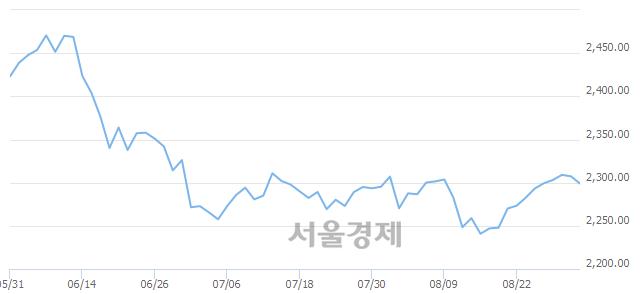 [개장 시황] 코스피 2298.13..  외국인과 기관의 '팔자' 기조에 하락 출발 (▼9.22, -0.40%)