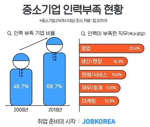 청년 취업난 심각하다는데…중소기업 69% '인력 부족하다'
