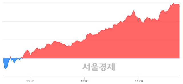 [마감 시황]  외국인과 기관의 동반 매수세.. 코스닥 816.97(▲12.50, +1.55%) 상승 마감