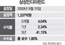 [펀드줌인-삼성인디아펀드] 신탁자산 70% 印 관련 기업에 투자...3년 수익률 41%