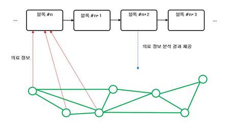 [크립토 IP 인사이트]늘어나는 블록체인 비즈니스, 커지는 특허침해 가능성