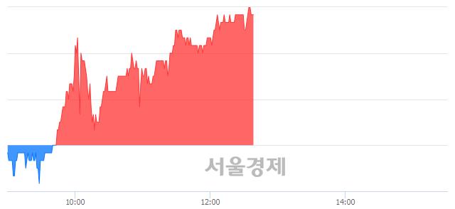 코아나패스, 4.29% 오르며 체결강도 강세 지속(172%)
