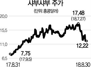 [글로벌 HOT스톡-샤부샤부] 中 '1인 훠궈' 시장 점유율 50%...실적 쑥쑥